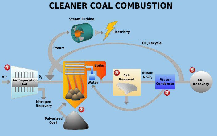 Clean coal science and technology inventions